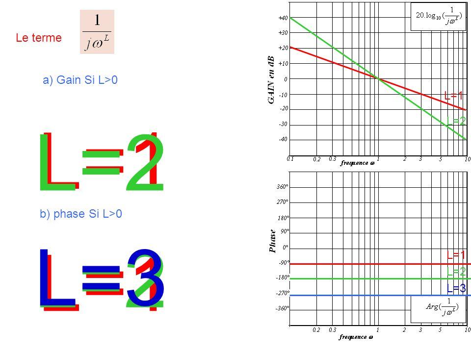 Le terme a) Gain Si L>0 L=1 L=2 L=1 L=2 L=3 b) phase Si L>0 L=1 L=2 L=3
