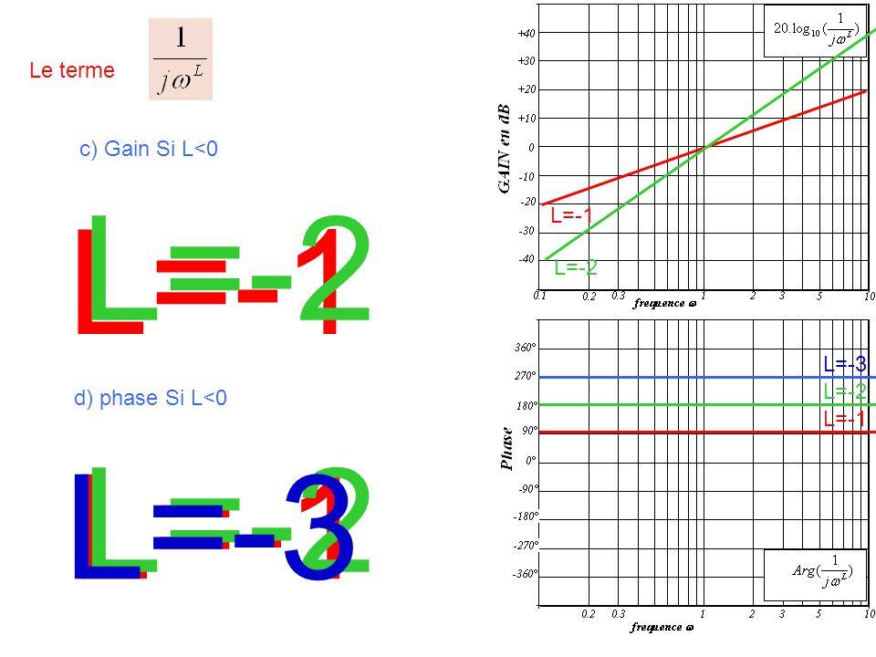 Le terme c) Gain Si L<0 L=-1 L=-2 L=-1 L=-2 L=-3 d) phase Si L<0 L=-1 L=-2 L=-3