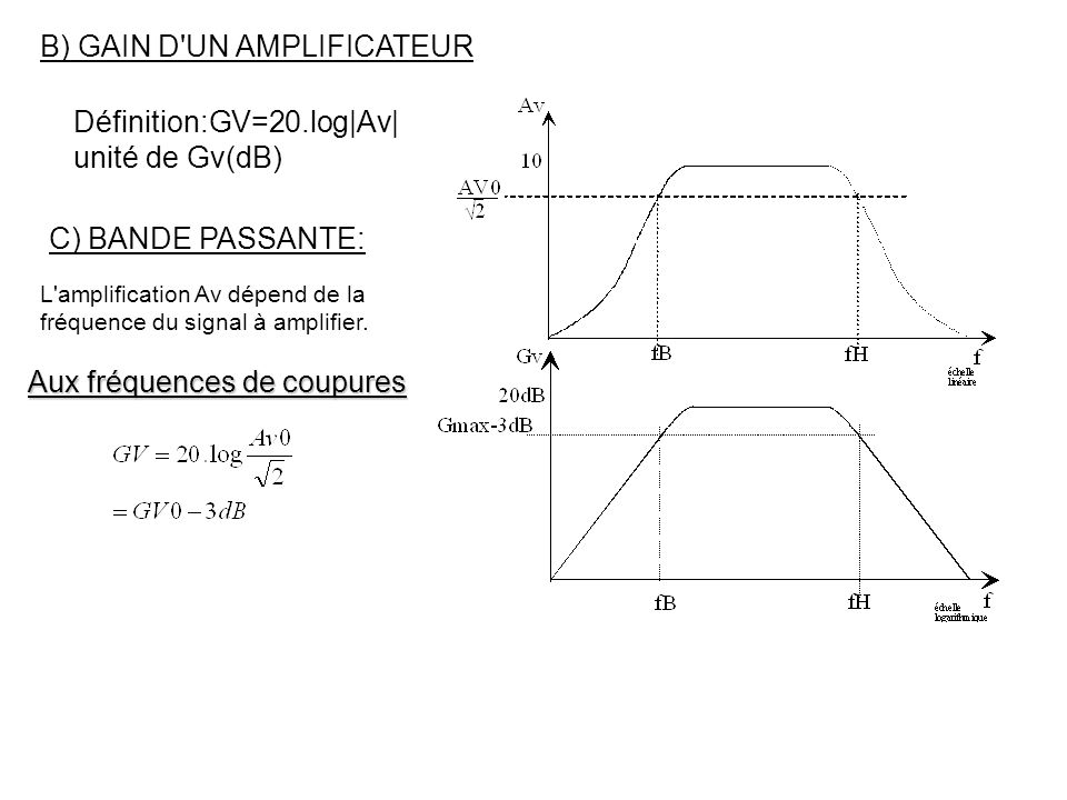 B) GAIN D'UN AMPLIFICATEUR Définition:GV=20.log|Av| unité de Gv(dB) C) BANDE PASSANTE: L'amplification Av dépend de la fréquence du signal à amplifier