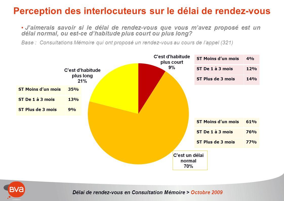 Délai de rendez-vous en Consultation Mémoire > Octobre 2009 Jaimerais savoir si le délai de rendez-vous que vous mavez proposé est un délai normal, ou est-ce dhabitude plus court ou plus long.