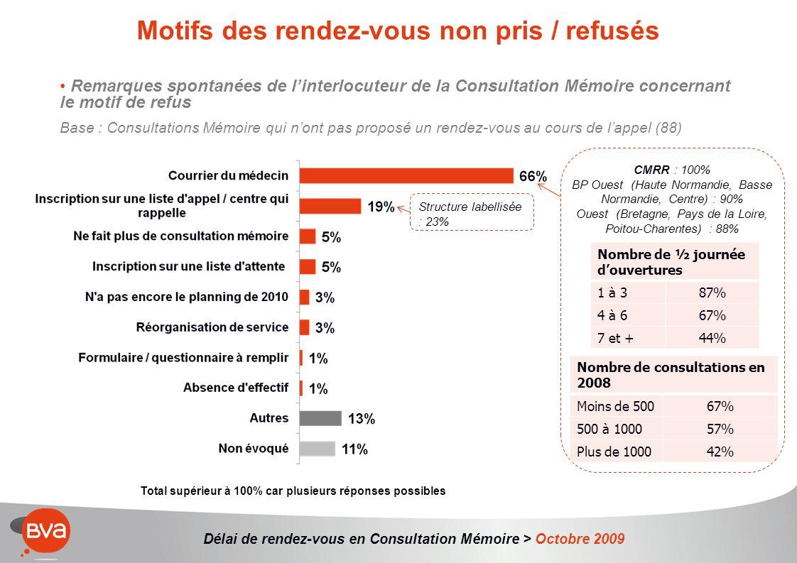 Délai de rendez-vous en Consultation Mémoire > Octobre 2009 Motifs des rendez-vous non pris / refusés Remarques spontanées de linterlocuteur de la Consultation Mémoire concernant le motif de refus Base : Consultations Mémoire qui nont pas proposé un rendez-vous au cours de lappel (88) Total supérieur à 100% car plusieurs réponses possibles CMRR : 100% BP Ouest (Haute Normandie, Basse Normandie, Centre) : 90% Ouest (Bretagne, Pays de la Loire, Poitou-Charentes) : 88% Nombre de ½ journée douvertures 1 à 387% 4 à 667% 7 et +44% Nombre de consultations en 2008 Moins de 50067% 500 à 100057% Plus de 100042% Structure labellisée : 23%