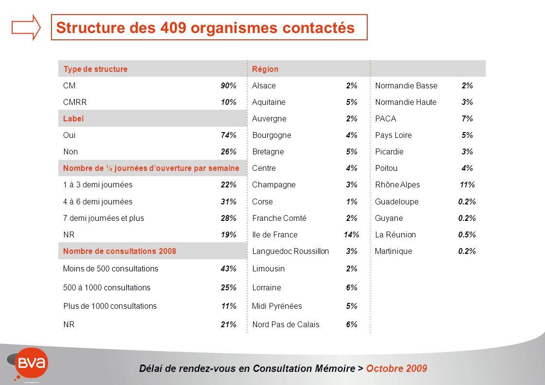 Délai de rendez-vous en Consultation Mémoire > Octobre 2009 Structure des 409 organismes contactés Type de structureRégion CM90%Alsace2%Normandie Basse2% CMRR10%Aquitaine5%Normandie Haute3% LabelAuvergne2%PACA7% Oui74%Bourgogne4%Pays Loire5% Non26%Bretagne5%Picardie3% Nombre de ½ journées douverture par semaineCentre4%Poitou4% 1 à 3 demi journées22%Champagne3%Rhône Alpes11% 4 à 6 demi journées31%Corse1%Guadeloupe0.2% 7 demi journées et plus28%Franche Comté2%Guyane0.2% NR19%Ile de France14%La Réunion0.5% Nombre de consultations 2008Languedoc Roussillon3%Martinique0.2% Moins de 500 consultations43%Limousin2% 500 à 1000 consultations25%Lorraine6% Plus de 1000 consultations11%Midi Pyrénées5% NR21%Nord Pas de Calais6%
