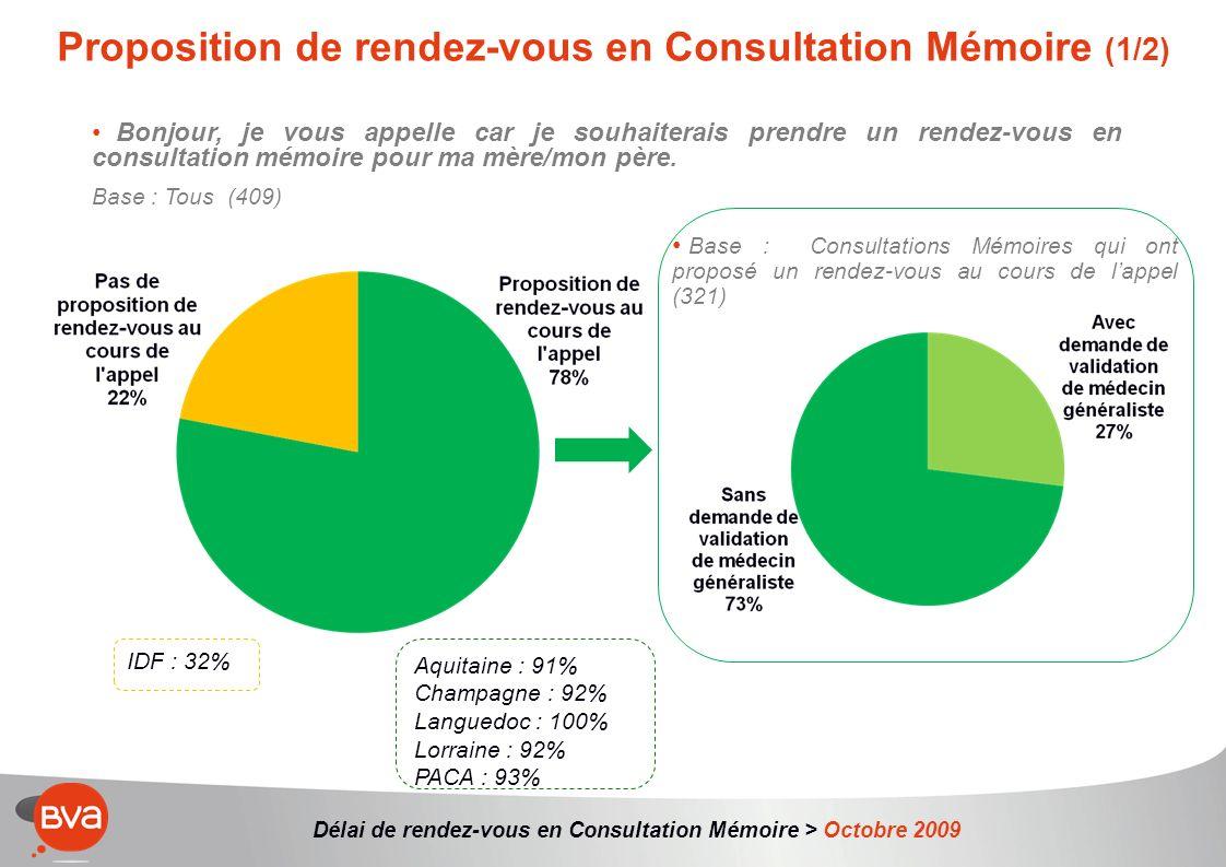 Délai de rendez-vous en Consultation Mémoire > Octobre 2009 Proposition de rendez-vous en Consultation Mémoire (1/2) Bonjour, je vous appelle car je souhaiterais prendre un rendez-vous en consultation mémoire pour ma mère/mon père.