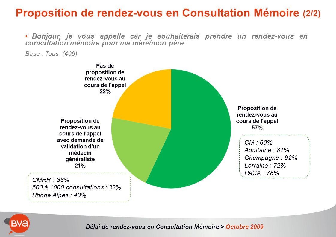 Délai de rendez-vous en Consultation Mémoire > Octobre 2009 Bonjour, je vous appelle car je souhaiterais prendre un rendez-vous en consultation mémoire pour ma mère/mon père.