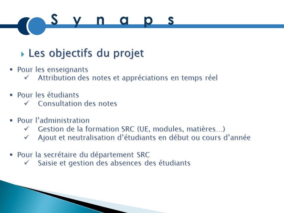 Les objectifs du projet Les objectifs du projet Pour les enseignants Pour les enseignants Attribution des notes et appréciations en temps réel Attribu