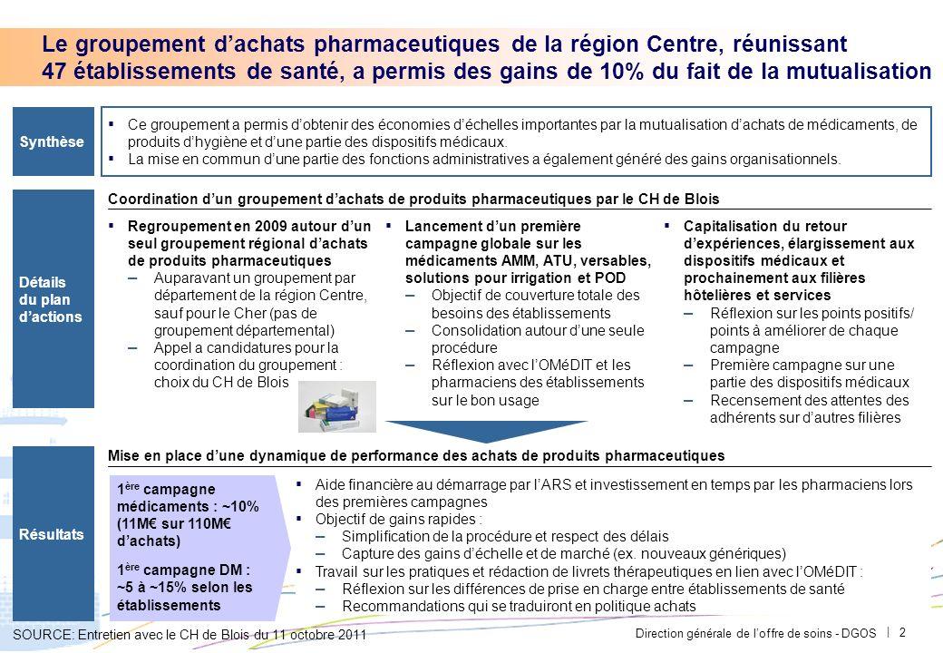 Direction générale de loffre de soins - DGOS | 1 Sommaire 1.Médicaments et dispositifs médicaux stériles 2.Fournitures médicales 3.Equipements biomédi