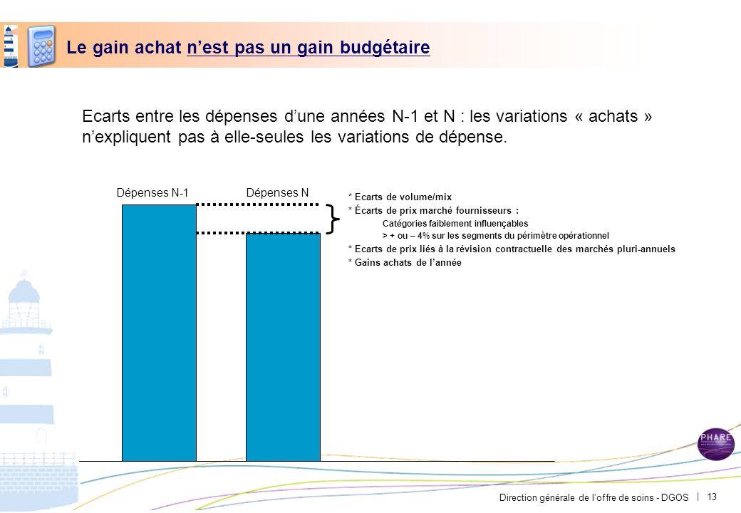 Direction générale de loffre de soins - DGOS | Le gain achat nest pas un gain budgétaire Ecarts entre les dépenses dune années N-1 et N : les variatio