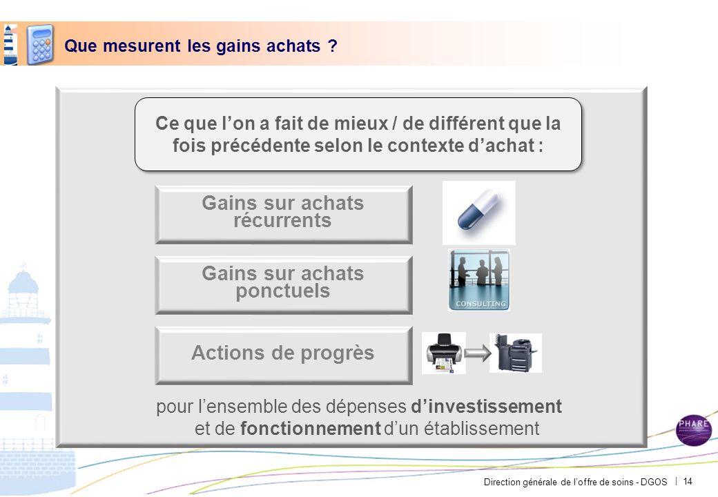 Direction générale de loffre de soins - DGOS | Que mesurent les gains achats ? pour lensemble des dépenses dinvestissement et de fonctionnement dun ét