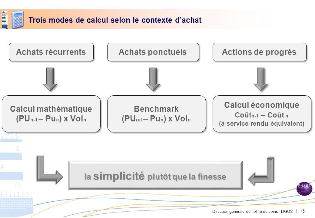 Direction générale de loffre de soins - DGOS | Achats récurrents Trois modes de calcul selon le contexte dachat Achats ponctuels Actions de progrès la