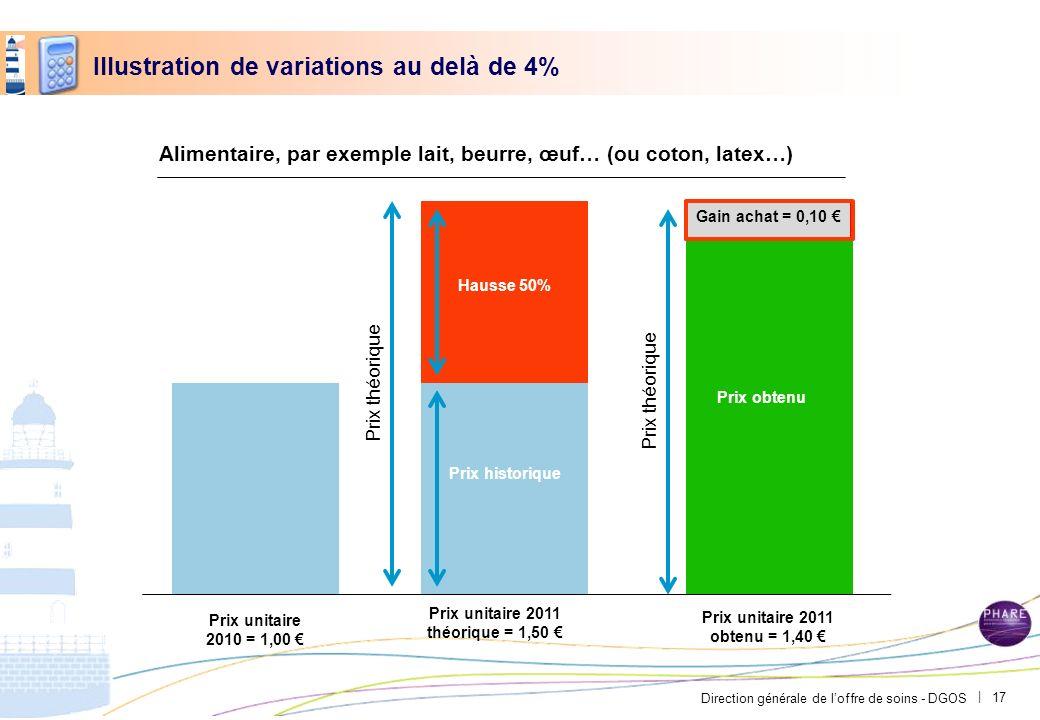 Direction générale de loffre de soins - DGOS | Illustration de variations au delà de 4% Prix unitaire 2010 = 1,00 Prix unitaire 2011 théorique = 1,50
