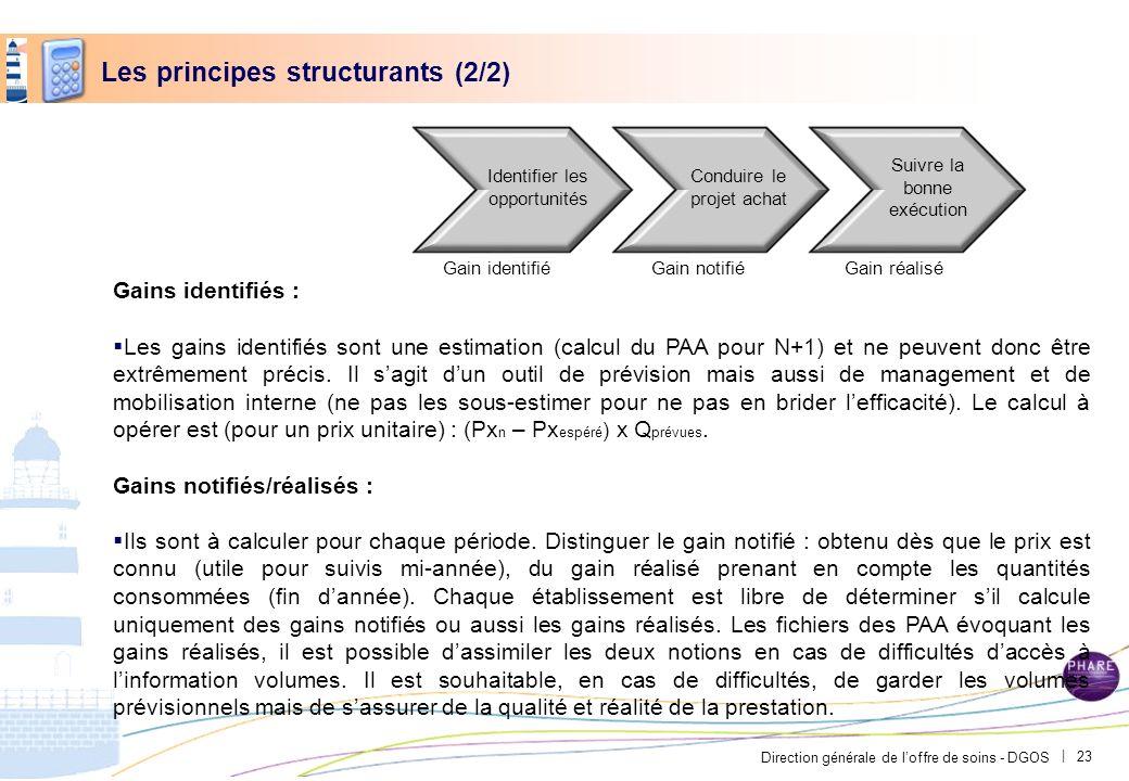 Direction générale de loffre de soins - DGOS | Les principes structurants (2/2) Gains identifiés : Les gains identifiés sont une estimation (calcul du