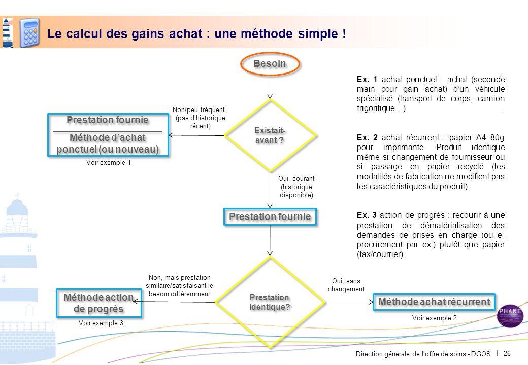Direction générale de loffre de soins - DGOS | Le calcul des gains achat : une méthode simple ! Besoin Prestation fournie Prestation identique? Méthod