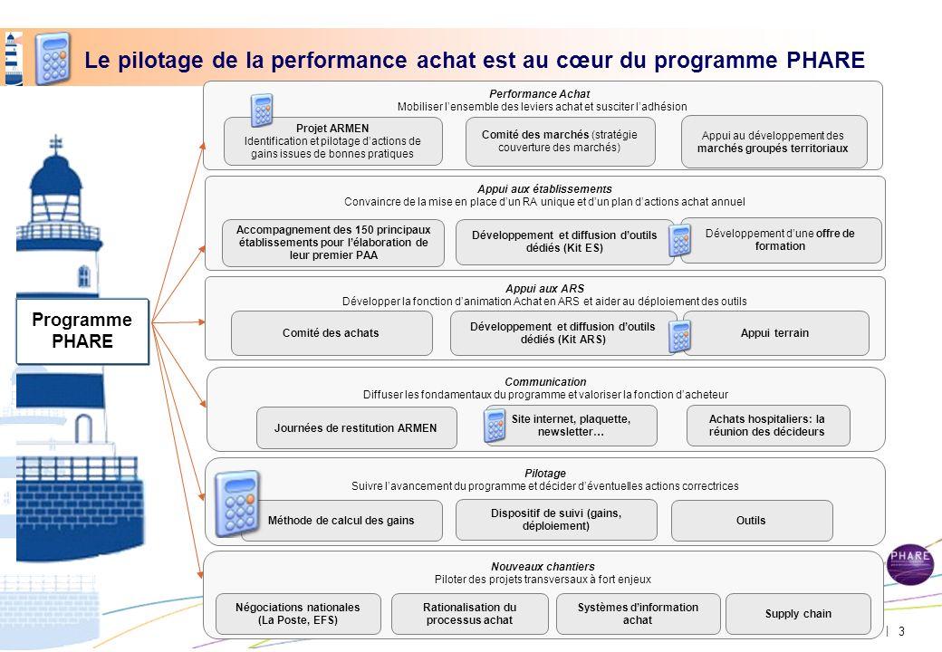 Direction générale de loffre de soins - DGOS | Le pilotage de la performance achat est au cœur du programme PHARE Pilotage Suivre lavancement du progr