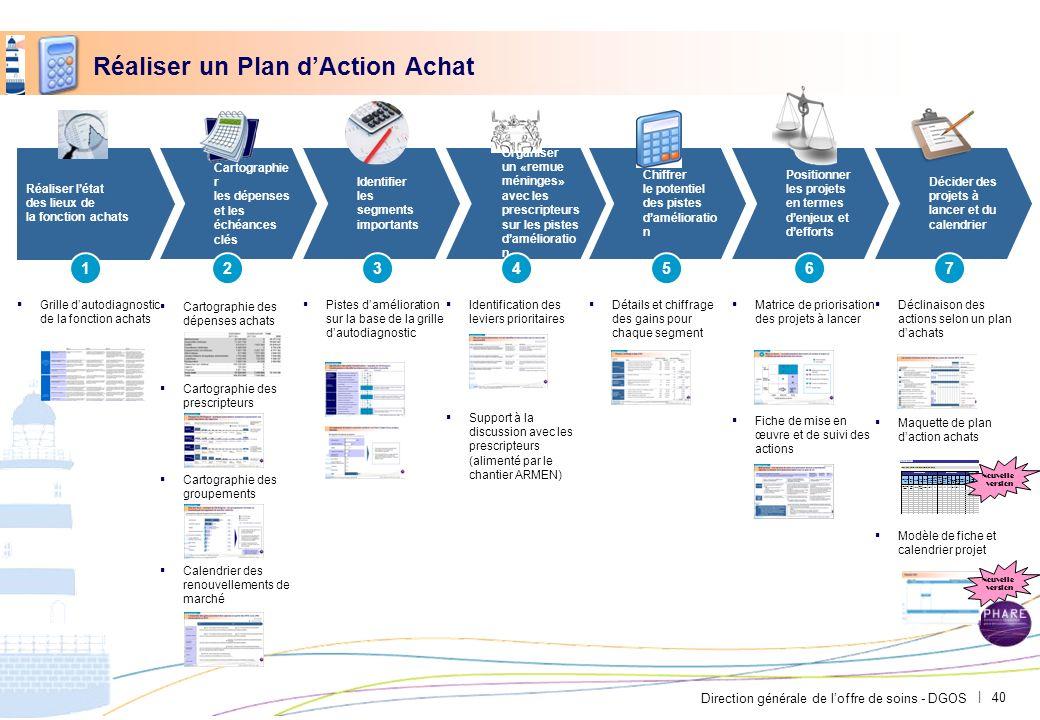 Direction générale de loffre de soins - DGOS | 40 Réaliser un Plan dAction Achat Réaliser létat des lieux de la fonction achats Cartographie r les dép