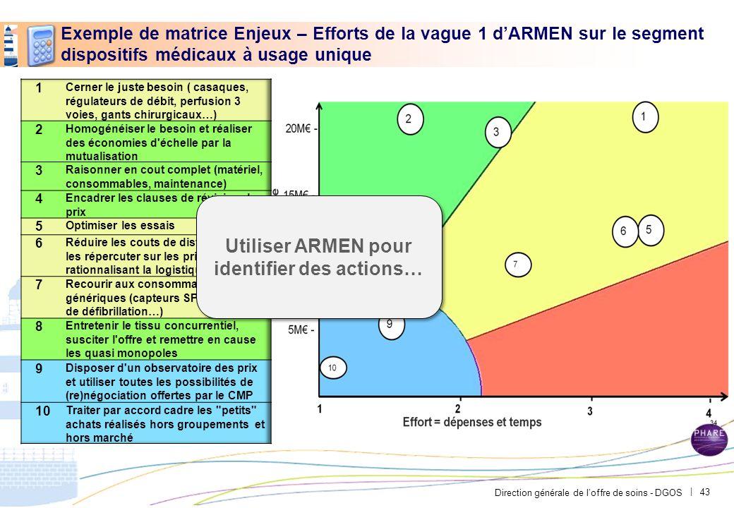 Direction générale de loffre de soins - DGOS | Exemple de matrice Enjeux – Efforts de la vague 1 dARMEN sur le segment dispositifs médicaux à usage un