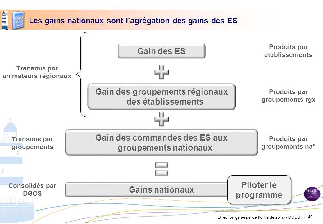 Direction générale de loffre de soins - DGOS | Les gains nationaux sont lagrégation des gains des ES Gain des ES Gain des groupements régionaux des ét