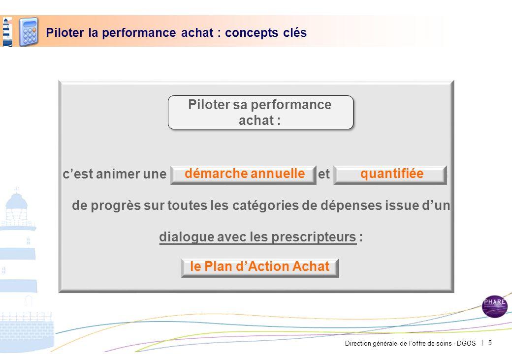 Direction générale de loffre de soins - DGOS | Piloter la performance achat : concepts clés cest animer une et de progrès de progrès sur toutes les ca