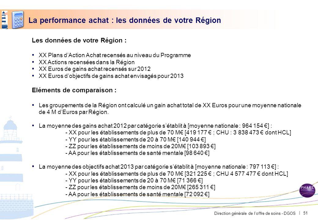 Direction générale de loffre de soins - DGOS | La performance achat : les données de votre Région Les données de votre Région : XX Plans dAction Achat
