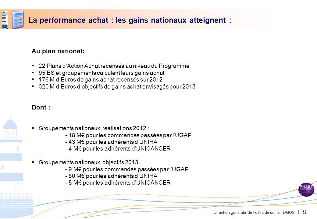 Direction générale de loffre de soins - DGOS | La performance achat : les gains nationaux atteignent : Au plan national: 22 Plans dAction Achat recens