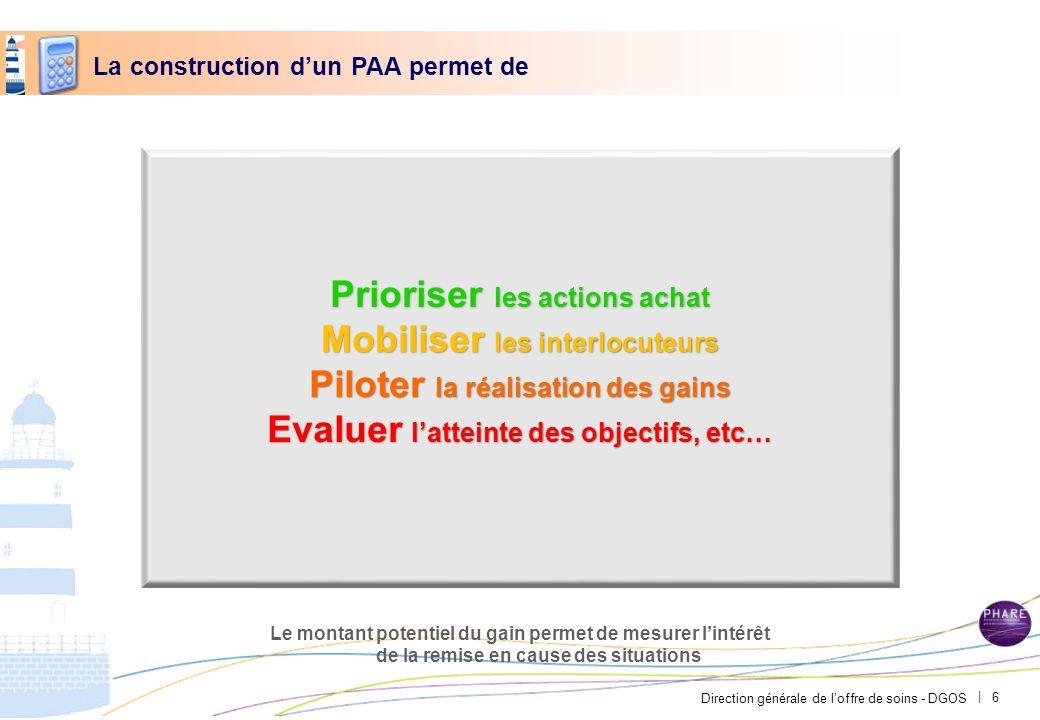 Direction générale de loffre de soins - DGOS | La construction dun PAA permet de Prioriser les actions achat Mobiliser les interlocuteurs Piloter la r