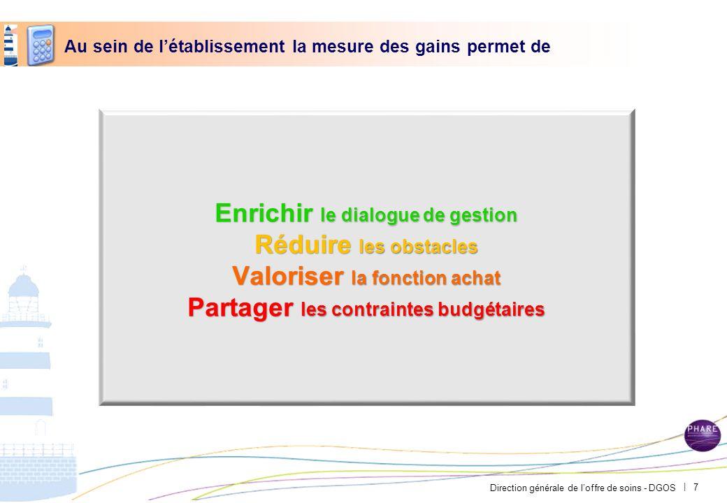 Direction générale de loffre de soins - DGOS | Au sein de létablissement la mesure des gains permet de Enrichir le dialogue de gestion Réduire les obs