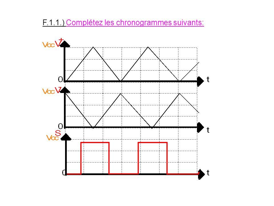 F.1) Etude des comparateurs Il se compose de deux entrées: Une entrée non inverseuse notée V+ Une entrée inverseuse notée V- Si V+ > V- S=1= Vcc Si V+