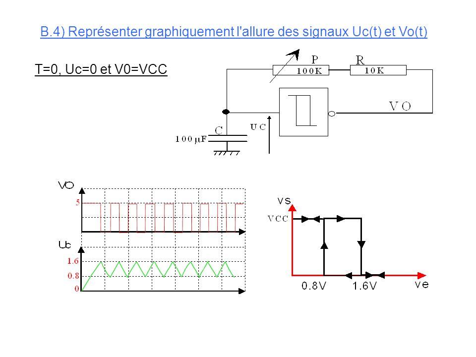 Lorsque le condensateur se décharge on a le circuit équivalent suivant: Représenter lallure de la tension Uc aux bornes du condensateur Quelle est la