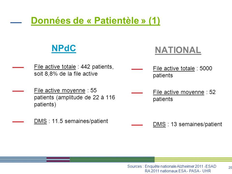 21 Données de « Patientèle » (2) Prescripteurs des séances : surtout les généralistes Sources : Enquête nationale Alzheimer 2011 - ESAD RA 2011 nationaux ESA - PASA - UHR
