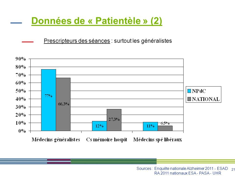 22 Données de « Patientèle » (3) File active selon la pathologie : surtout MA Sources : Enquête nationale Alzheimer 2011 - ESAD RA 2011 nationaux ESA - PASA - UHR