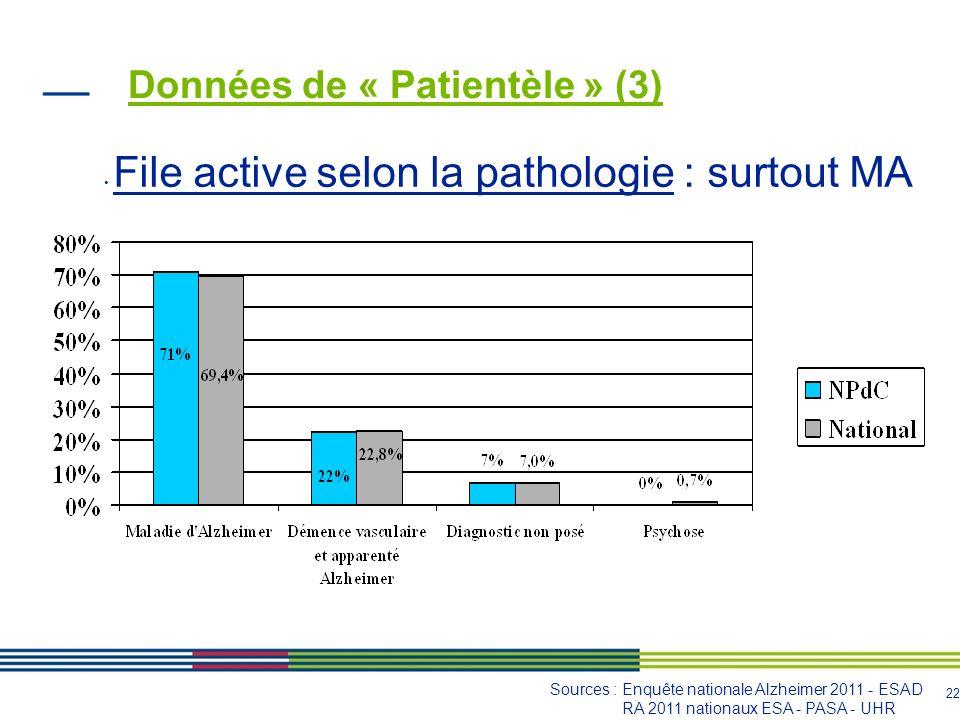 23 Données de « Patientèle » (4) Nombre de séances par patient dans le NPdC: Sources : Enquête nationale Alzheimer 2011 - ESAD