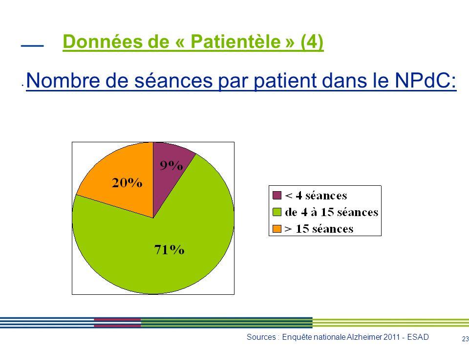 24 Données de « Patientèle » (5) NPdC Âge moyen des patients : 79.8 ans MMSE moyen : 17.63 6974 séances réalisées en 2011 par les 8 ESAD du NPdC, soit 872 séances par ESAD (amplitude de 237 séances (n=29 patients) à 1531 (n=88 patients)) NATIONAL Âge moyen des patients : 81 ans MMSE moyen : 17 Sources : Enquête nationale Alzheimer 2011 - ESAD RA 2011 nationaux ESA - PASA - UHR