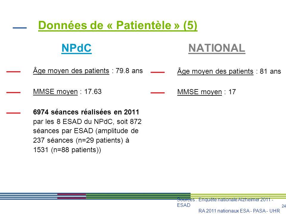 25 Effectifs professionnels NPdC Personnel affecté : 2.8 ETP/ESAD 3 ESAD ne disposent ni dergothérapeute ni de psychomotricien et 1 ESAD ne dispose pas dASG.