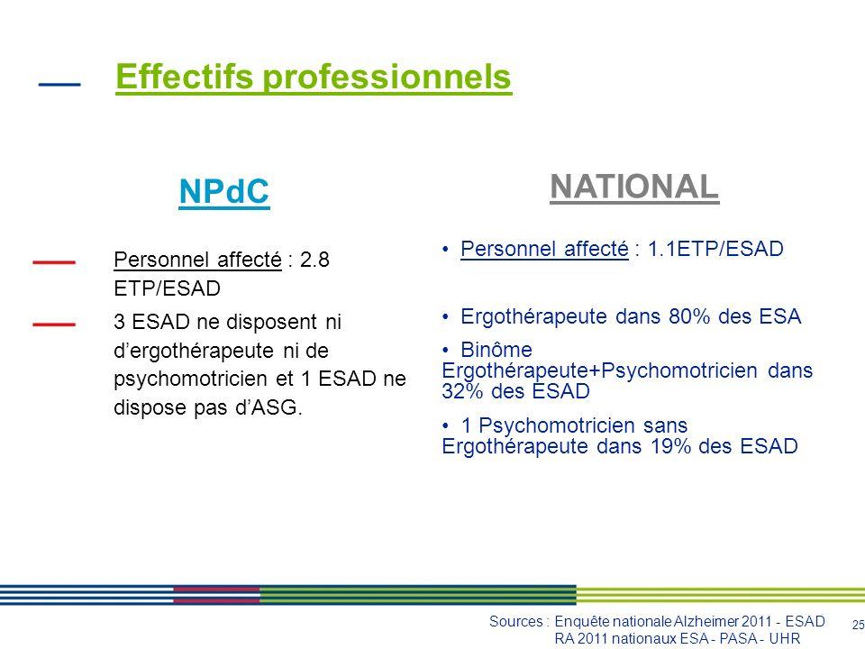 26 Répartition des effectifs professionnels des ESAD : Sources : Enquête nationale Alzheimer 2011 - ESAD RA 2011 nationaux ESA - PASA - UHR