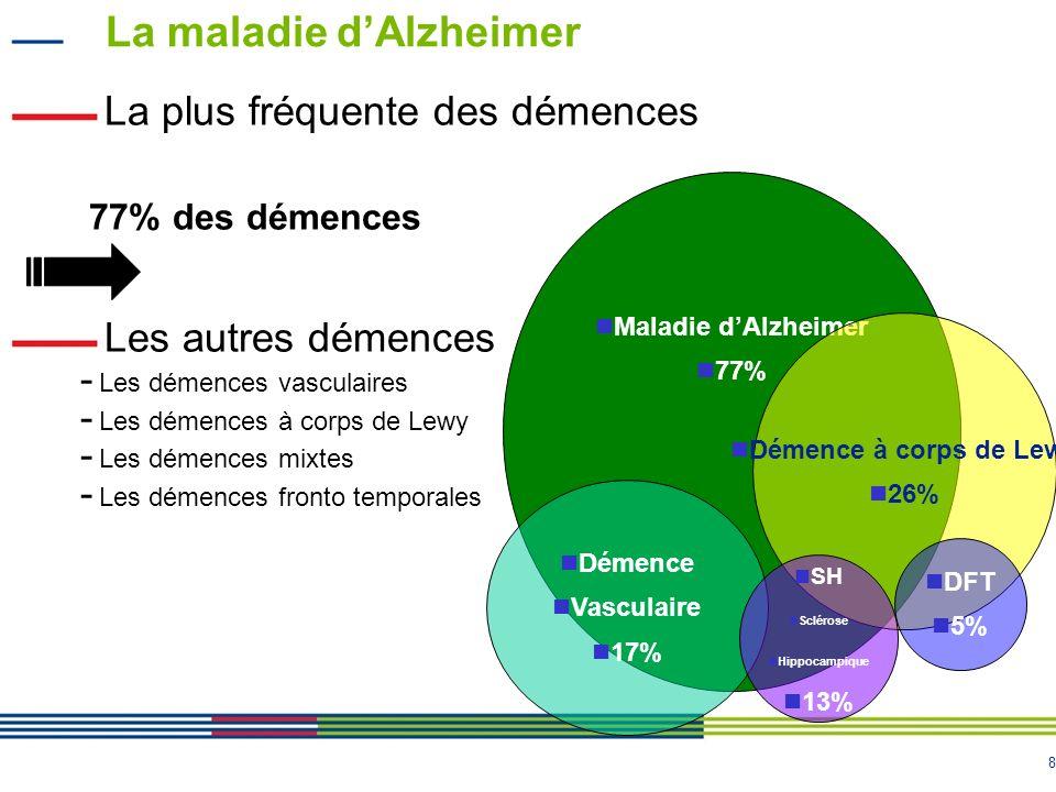 9 Les différents stades de la maladie dAlzheimer