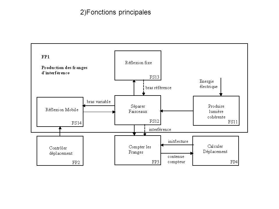 3) Fonctions secondaires