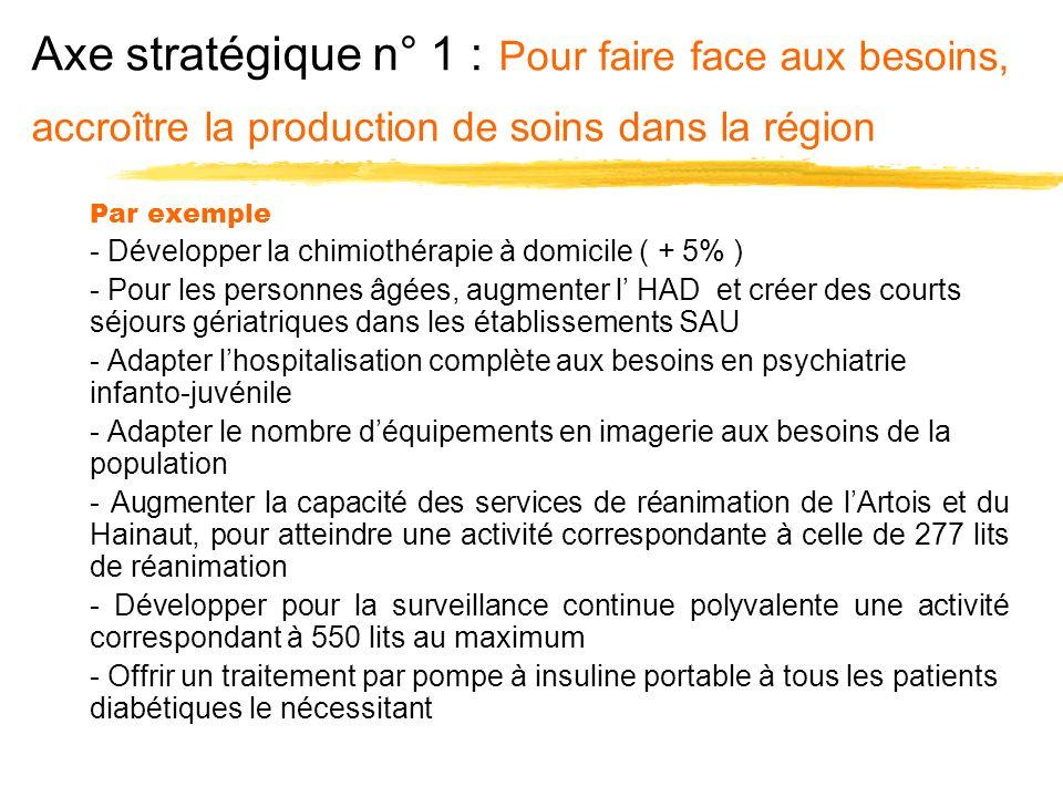 Axe stratégique n° 1 : Pour faire face aux besoins, accroître la production de soins dans la région Par exemple - Développer la chimiothérapie à domic