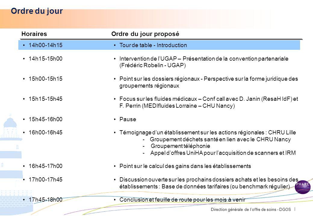 Direction générale de loffre de soins - DGOS | Résultats Performance Achat : gain réel objectif vérifié sur 4 ans pour la totalité des adhérents : 37 M TTC soit > 60%.