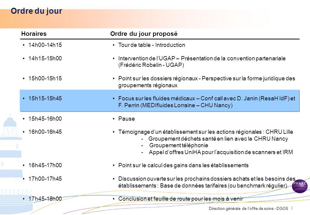 Direction générale de loffre de soins - DGOS | L évolution des groupements régionaux Comment faire évoluer les groupements.