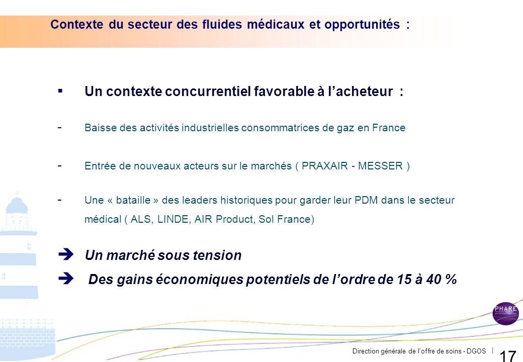 Direction générale de loffre de soins - DGOS | I.Contexte du secteur des fluides médicaux et opportunités II.Etats des lieux : (étude de marché + gains potentiels) III.