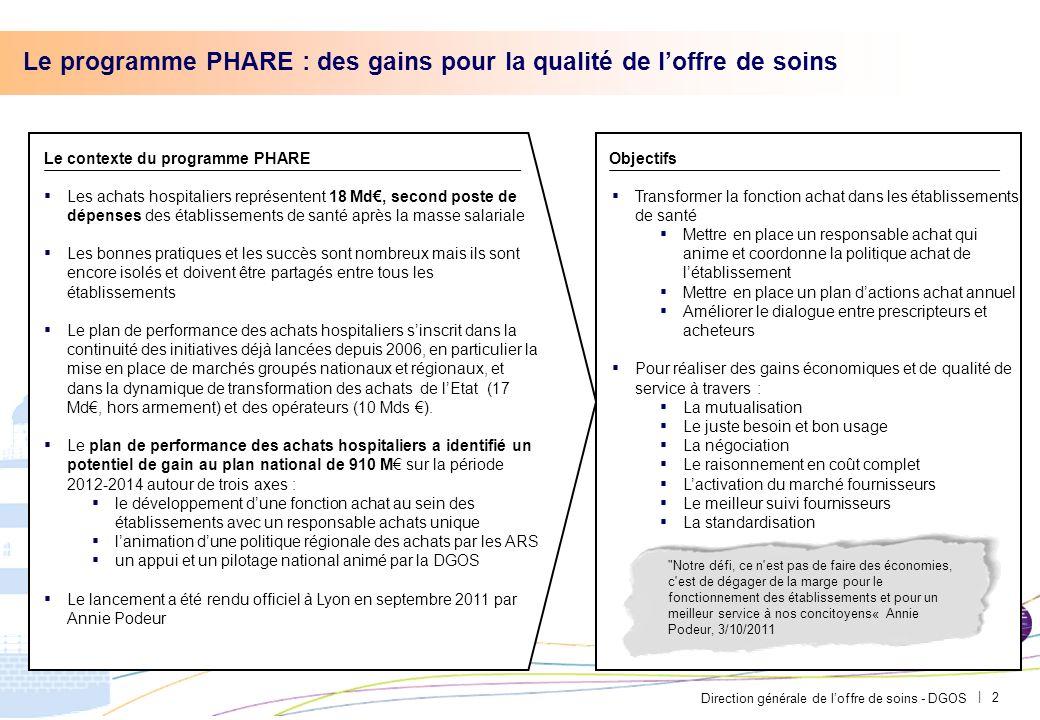 Direction générale de loffre de soins - DGOS | L évolution des groupements régionaux Exemple des autres régions Languedoc-Roussillon: Création d un GCS sur les bases d un ResaH Objectif: Proposer une structure plus formalisée avec un statut identifié pour une gestion décentralisée Limousin: Développement du GCS EPSILIM qui sert, entre autre, de groupement de commande Objectif: Centralisation de la démarche achat - Support aux établissements Centre: GCS « Achats du centre » Objectif: Répondre aux attentes des établissements