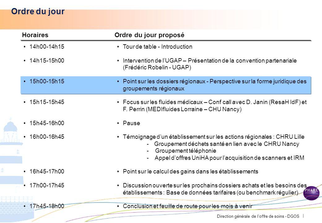 Direction générale de loffre de soins - DGOS | Une incertitude sur lévolution du marché : - Durée incertaine de cette situation favorable aux acheteurs - Marché « cyclique » des fluides médicaux (Ex : Cas de lItalie qui enregistre suite à la stabilisation du marché des hausses de prix en 2012 de 30%).