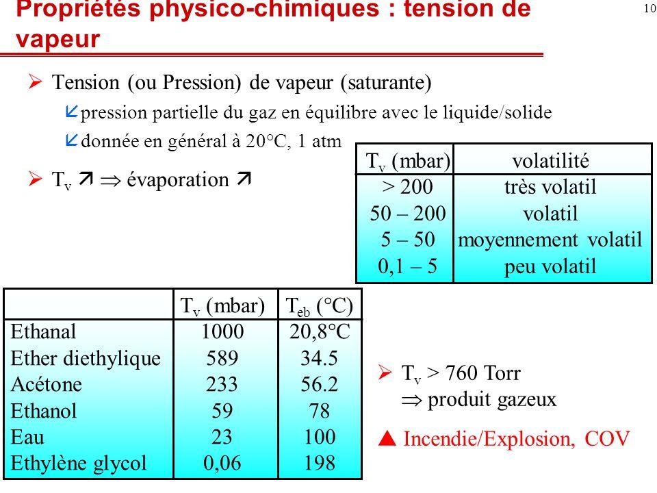 11 Suppression, isolement, refroidissement Prévention Etouffement 1.