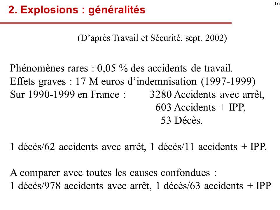 17 Triangles de sévérité Explosion Toutes causes confondues Décès IPP Arrêt 1 11 62 1 63 978 2.