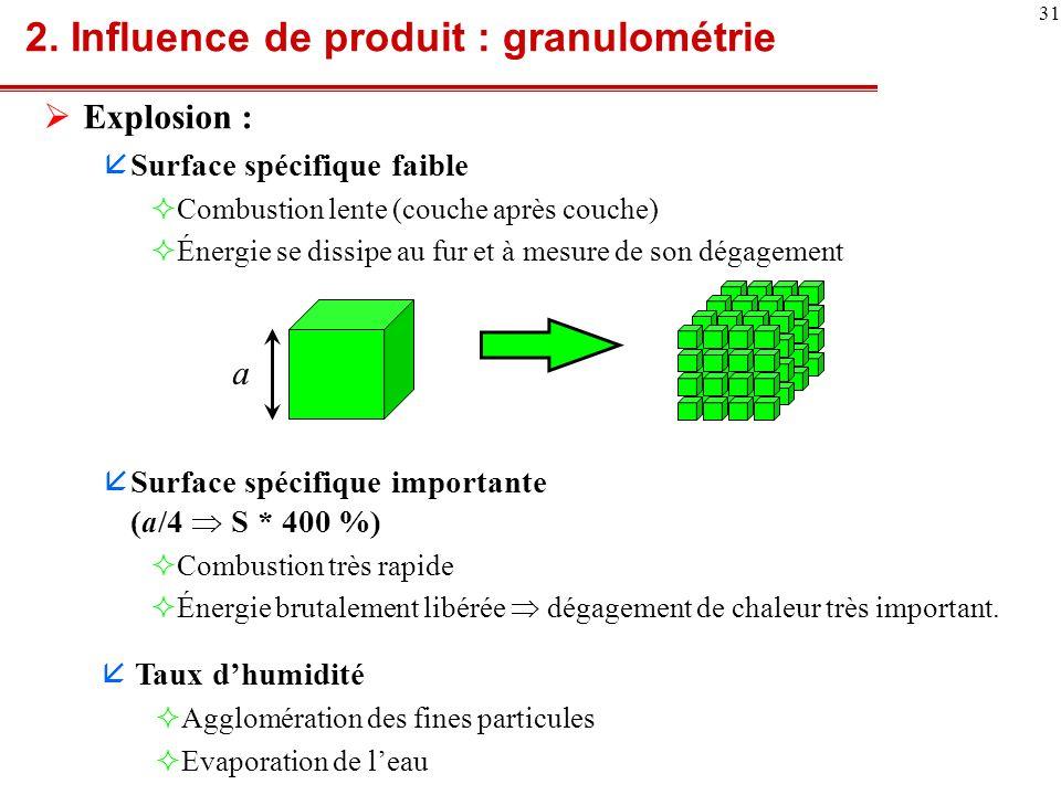 32 Évolution de la pression : explosion gaz/poussières Pression Temps P max (dP/dt) moyen = P max /dt 1 (dP/dt) max = P max /dt 2 dt 1 dt 2 2.