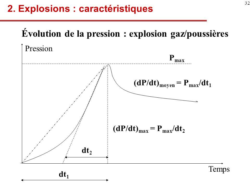 Pmax est indépendant du volume, mais pas (dP/dt) max (dP/dt) max = K*V -1/3 K G :constante caractéristique du gaz combustible 2.