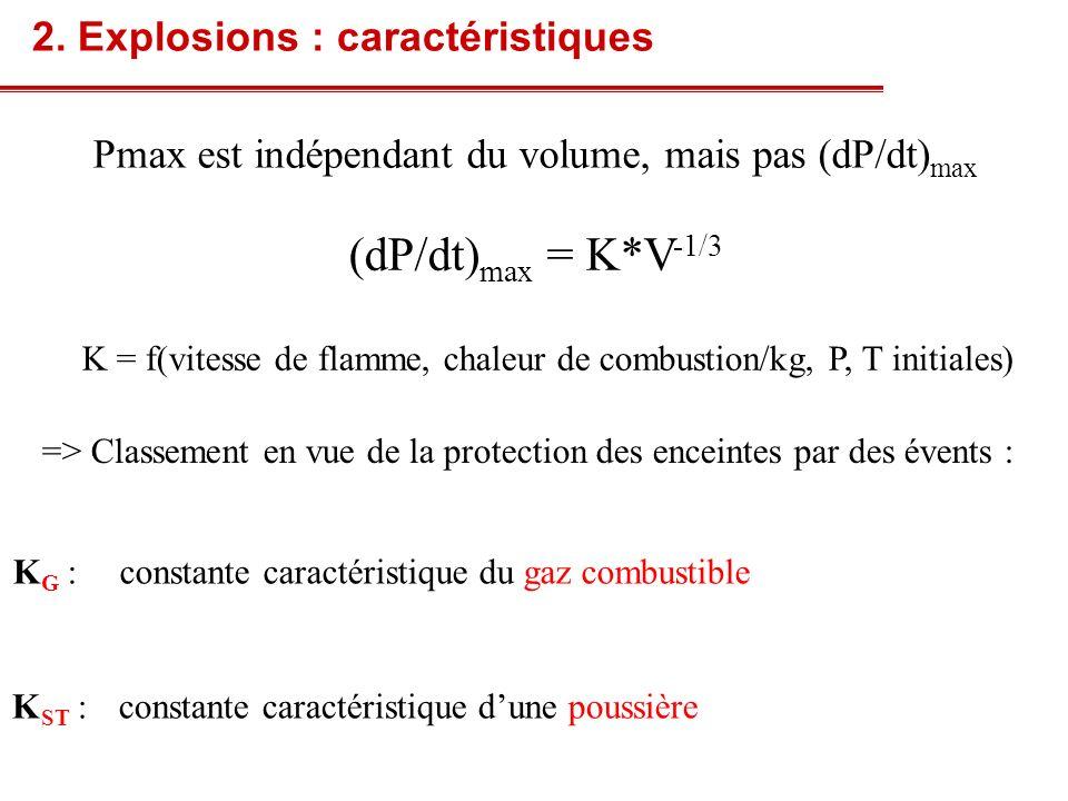 Pmax est indépendant du volume, mais pas (dP/dt) max (dP/dt) max = K*V -1/3 K G :constante caractéristique du gaz combustible 2. Explosions : caractér
