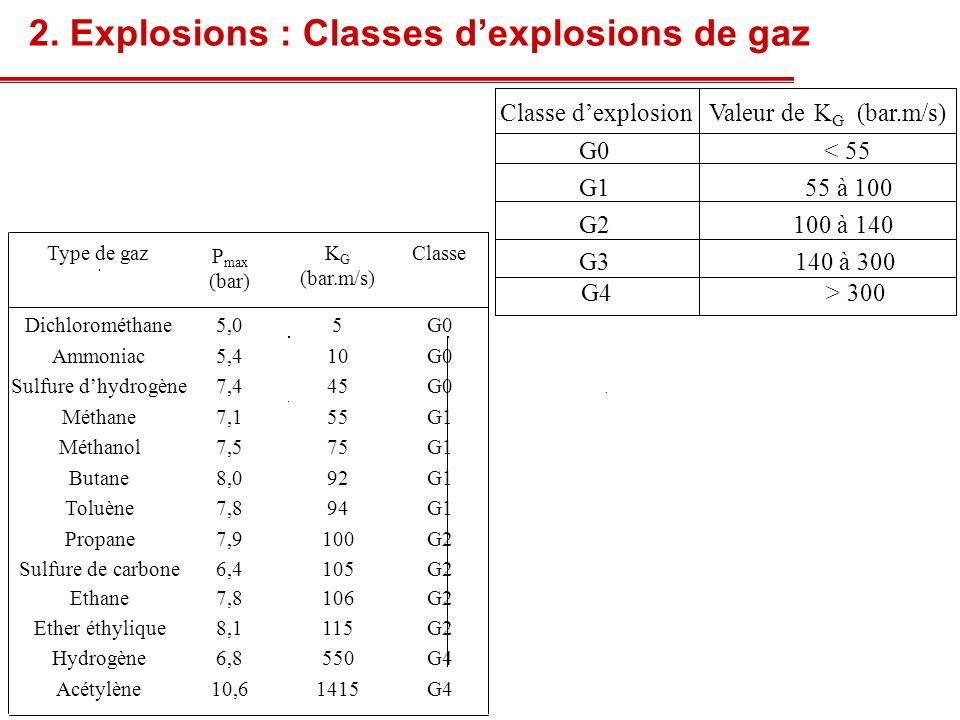 2. Explosions : Classes dexplosions de gaz Classe dexplosionValeur deKGKG (bar.m/s) G0 < 55 G155 à 100 G2100 à 140 G3140 à 300 G4> 300 Type de gaz P m