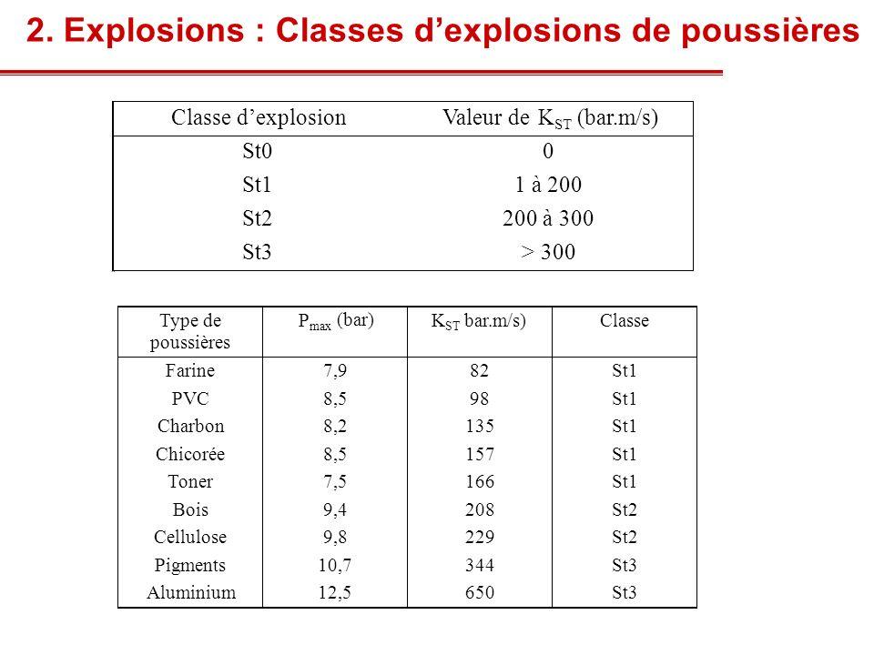 Exemples de prévention / protection Suppression dexplosion : arrête la déflagration avant que des pressions destructives soient développées => détecteur rapide (< 10 ms), système injection-projection, agent extincteur.