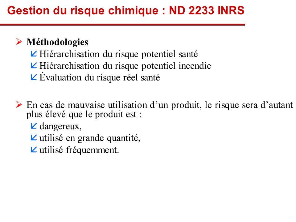 52 Principe Quantité relative de produit Fréquence dutilisation Exposition potentielle Risque potentiel Danger