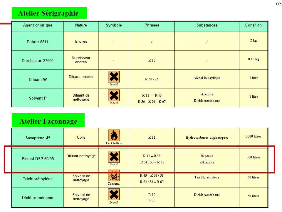 63 Agent chimiqueNatureSymbolePhrasesSubstancesCons/ an Dubuit 6811 Encres / // 2 kg Durcisseur 27500 Durcisseur encres / R 10/ 0.15 kg Diluant W Dilu